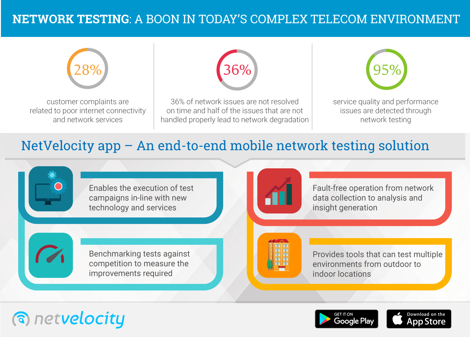 NetVelocity app – An end-to-end mobile network testing solution